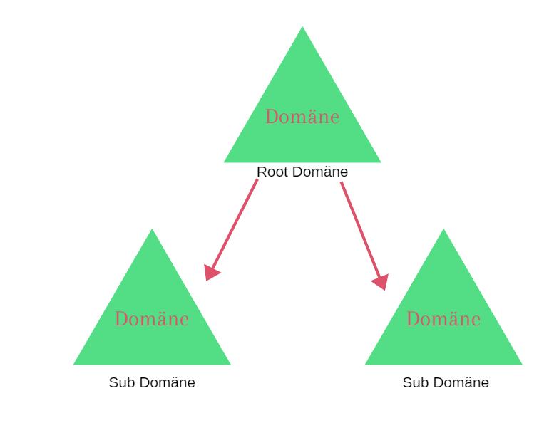 Active Directory Tutorial Für Anfänger Linetwork